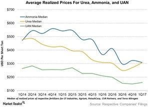 uploads/2017/05/M-Average-Realized-Prices-For-Urea-Ammonia-and-UAN-2017-05-15-1.jpg