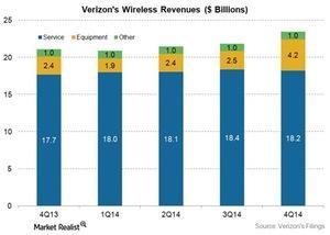 uploads/2015/03/Telecom-Verizon-wireless-revenues-breakdown-4Q141.jpg