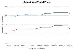uploads/2015/06/Second-hand-Vessel-Prices-2015-06-241.jpg