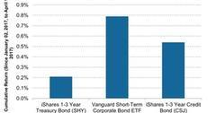 uploads///Performance of Short term Duration Bond ETFs