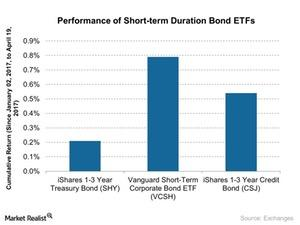 uploads/2017/04/Performance-of-Short-term-Duration-Bond-ETFs-2017-04-20-1.jpg