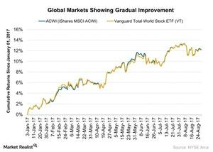 uploads///Global Markets Showing Gradual Improvement