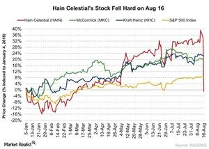 uploads/2016/08/Hain-Celestials-Stock-Fell-Hard-on-Aug-16-2016-08-17-3-1.jpg