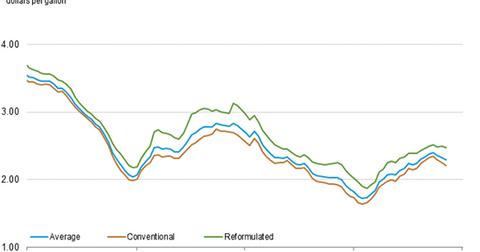 uploads/2016/07/us-retail-gasoline-prices-1.png