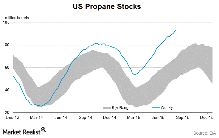 uploads///propane stocks