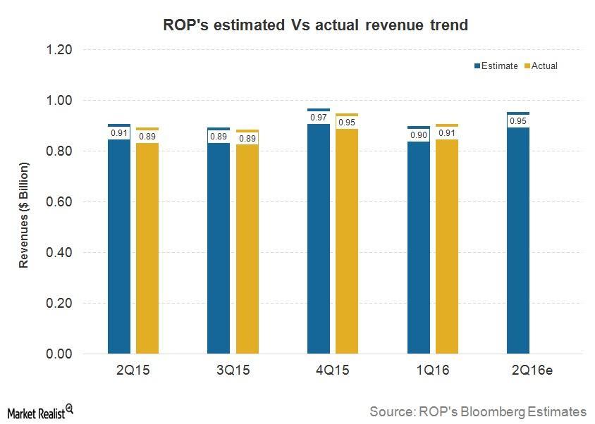 uploads///Q ROP Revenues