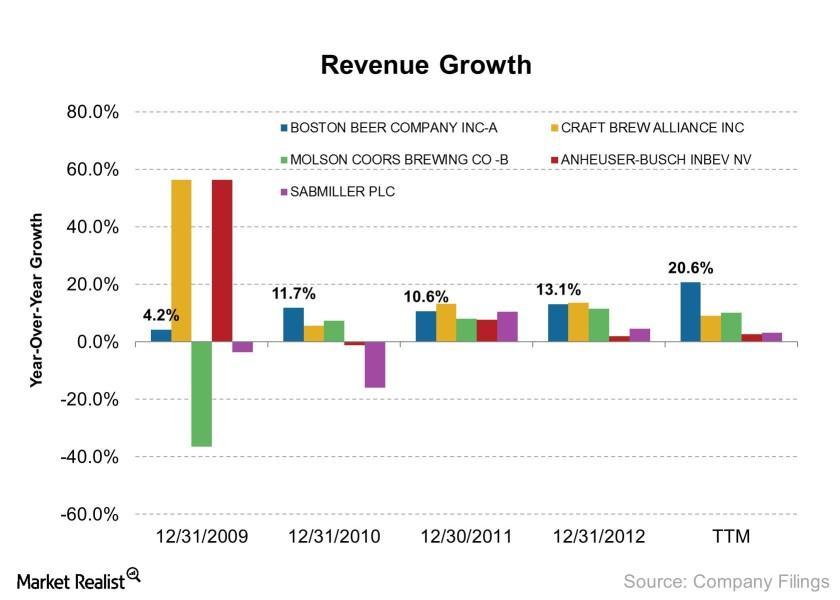 uploads///Revenue Growth    e