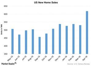uploads/2016/05/US-New-Home-Sales-2016-05-31-4.jpg