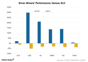 uploads///Silver miners