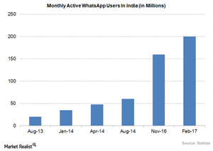 uploads/2018/03/monthly-active-whtsapp-users-in-india-1.png