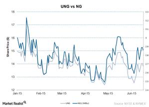 uploads/2015/06/UNG-vs-NG-June-18-20151.png