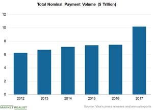 uploads///Chart  Payment Volume