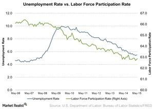 uploads/2015/06/Unemployment-Rate-vs-Labor-Force-Participation-Rate-2015-06-231.jpg