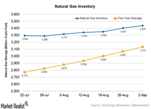 uploads///inventory natural gas
