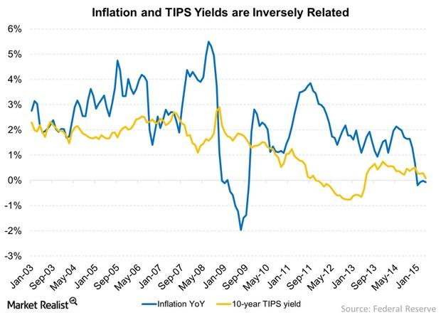 uploads///Inflation rates and TIPS Yields are Inversely Related