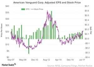 uploads/2017/09/American-Vanguard-Corp-Adjusted-EPS-and-Stock-Price-2017-09-13-1.jpg