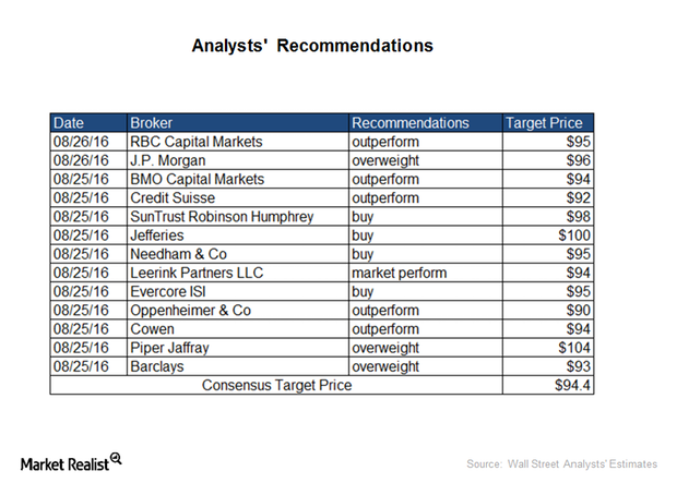 uploads///ANALYSTS RECOMMENDATIONS
