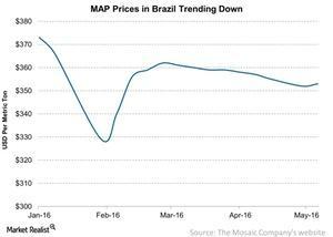 uploads/2016/05/MAP-Prices-in-Brazil-Trending-Down-2016-05-251.jpg