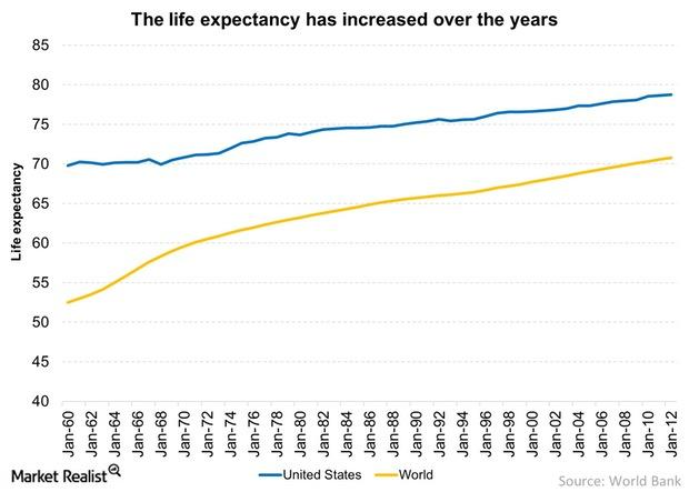uploads///The life expectancy has increased over the years