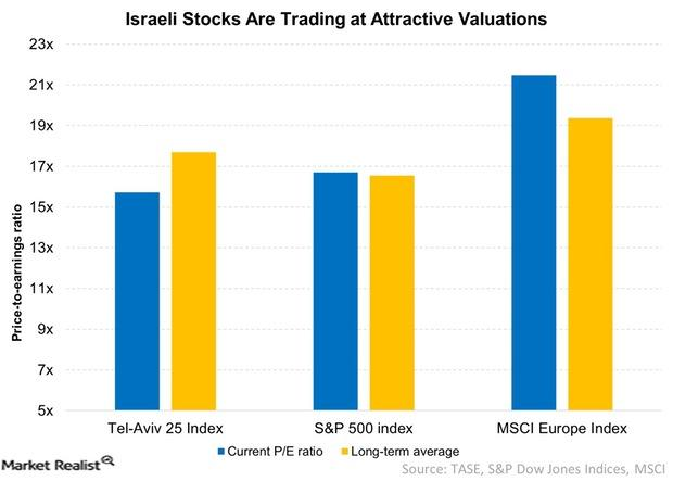uploads///Israeli Stocks Are Trading at Attractive Valuation