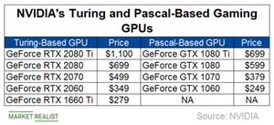 uploads/2019/02/A4_Semiconductors_NVDA-gaming-GPUs-1.png
