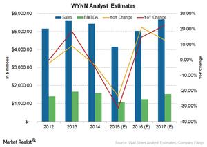 uploads/2015/10/Wynn-analyst-estimates1.png