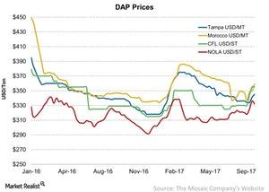 uploads/2017/09/DAP-Prices-2017-09-30-1.jpg
