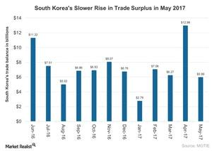 uploads///South Korea Trade Surplus Continues to Rise in May