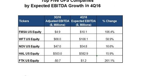 uploads/2016/12/EBITDA-Top-1.jpg