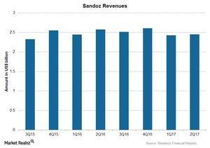 uploads/2017/07/Chart-04-Sandoz-1.jpg