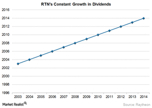 uploads/2015/03/RTN-dividends1.png