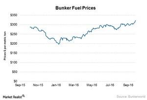 uploads/2016/10/bunker-fuel-prices-2-1.jpg