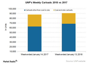 uploads/2018/01/UNP-Carloads-4-1.png