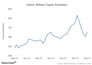 uploads/2015/06/china-copper-production1.png