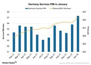 uploads///Germany Services PMI in January