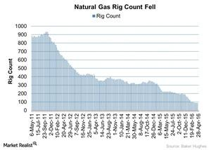 uploads/2016/04/Natural-Gas-Rig-Count-Fell-To-Five-Year-Low-2016-04-281.jpg