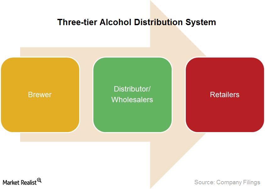 uploads///Three tier Alcohol Distribution System