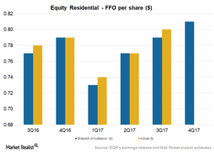 uploads/2018/01/Art1_What-to-expect-of-Equity-Residential-in-future-after-a-strong-3Q17-1.png