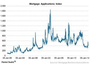 uploads/2015/03/Chart-15-Mortgage-applications-index31.jpg