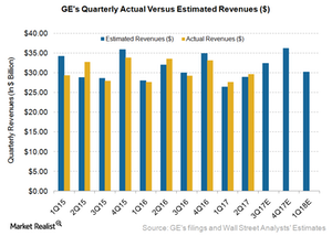 uploads/2017/07/GE-Revenue-2-1.png