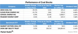 uploads/2015/09/Part-8-coal-stocks1.png