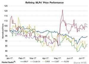 uploads///refining mlps price performance