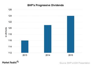 uploads///Progressive dividends