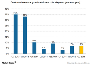 uploads///Qualcomm revenue growth rate_March