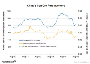 uploads///China port inventory