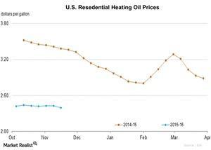 uploads/2015/11/U.S.-Resedential-Heating-Oil-Prices-2015-11-201.jpg