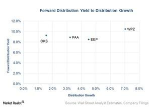 uploads///forward distribution yield to distribution growth