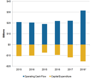 uploads/2018/12/A2_Semiconductors_INTC-capex-and-operating-cash-flow-1.png