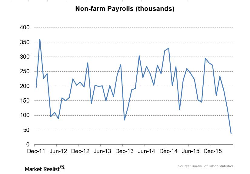 uploads///Nonfarm Payrolls