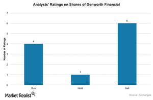 uploads/2015/09/Analyst-ratings-GNW1.png